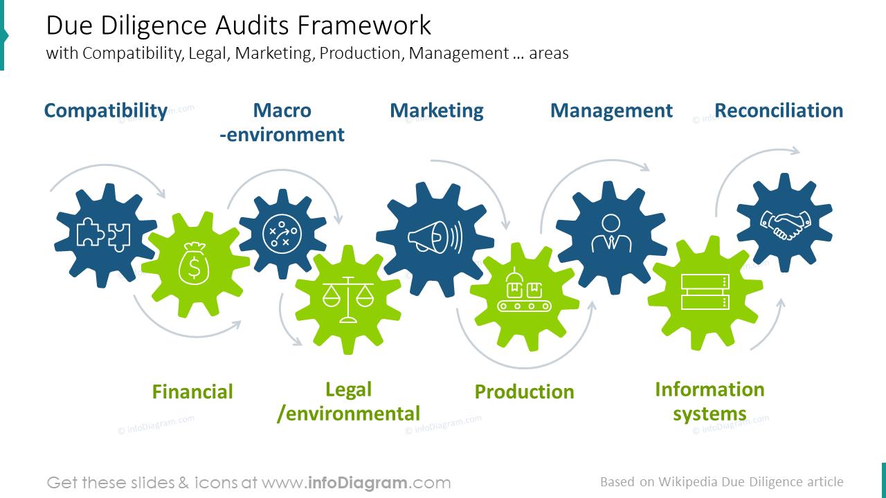 Due diligence audits framework slide