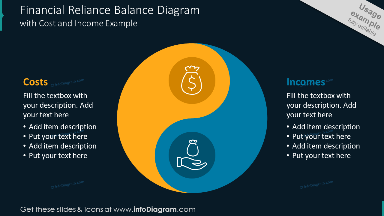 Financial reliance balance slide with cost and income