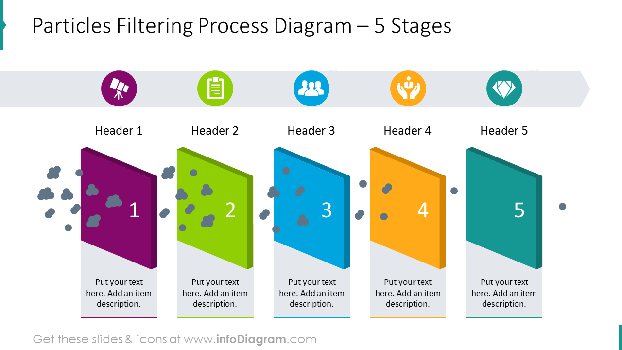 Particles filtering process diagram for 5 stages