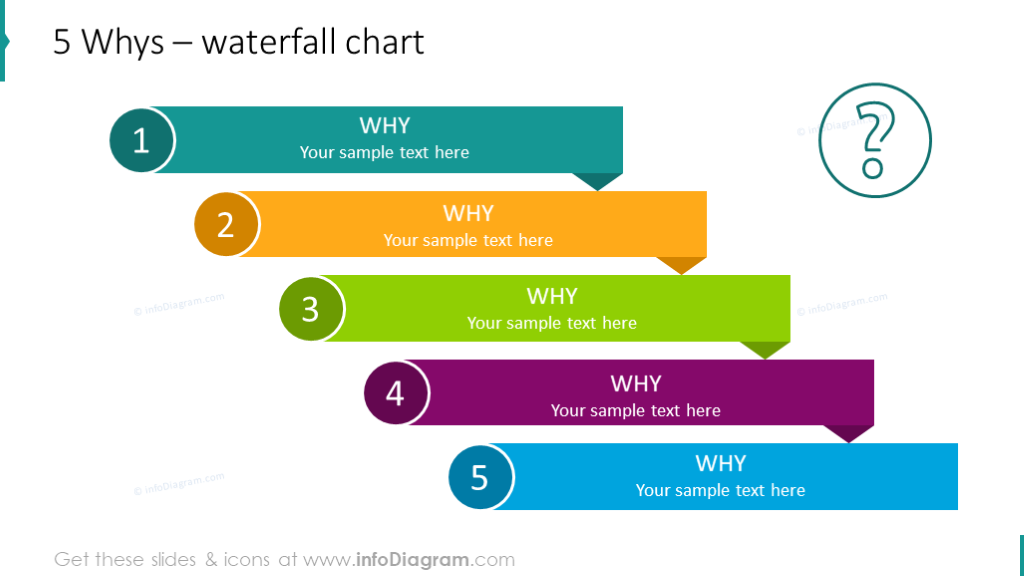 Five why's illustrated with waterfall chart