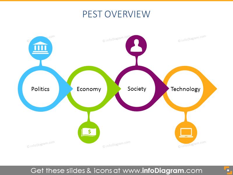 PEST strategy plan chart powerpoint