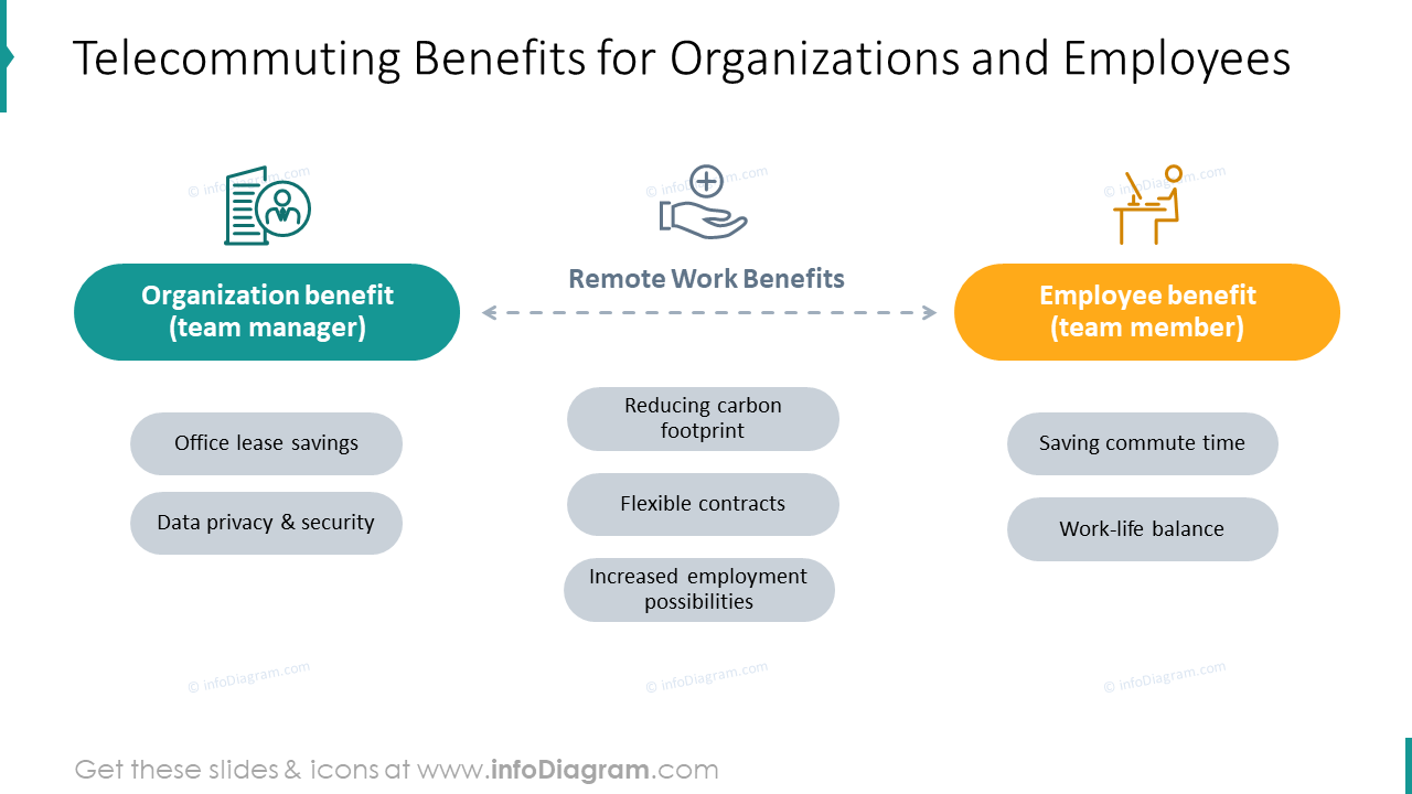 Telecommuting benefits for organizations and employees picture