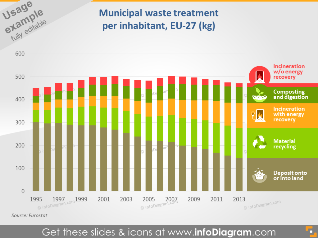 Municipal Waste Treatment per Inhabitant Slide