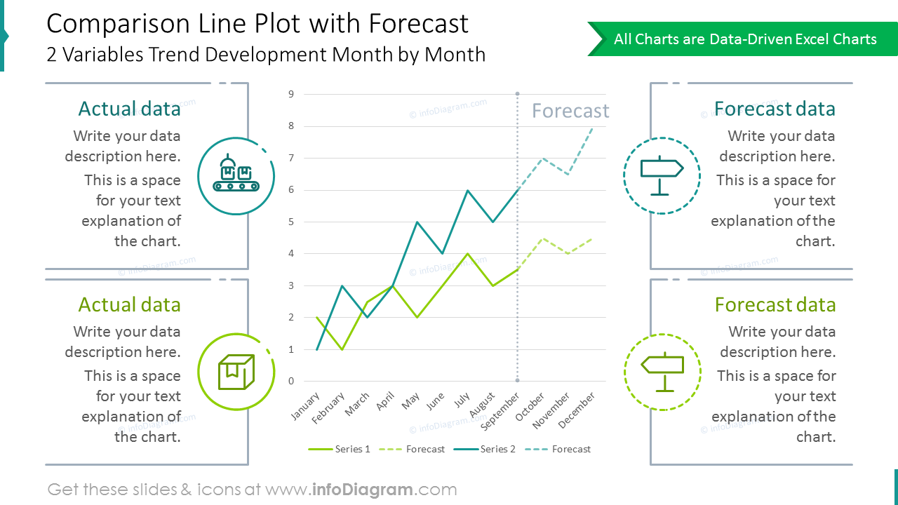 Comparison line plot showed the forecast trends