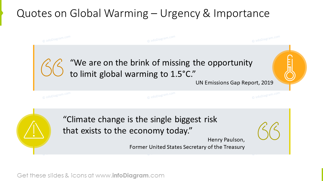 Quotes on Global Warming graphics: urgency and importance