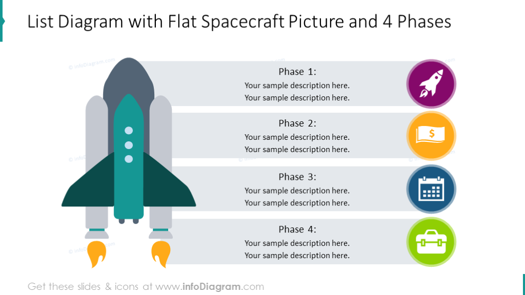 Four phases diagram illustrated with spacecraft picture
