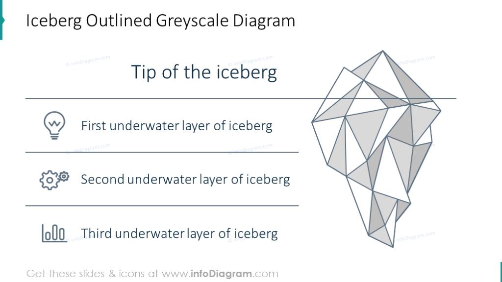 Greyscale iceberg model