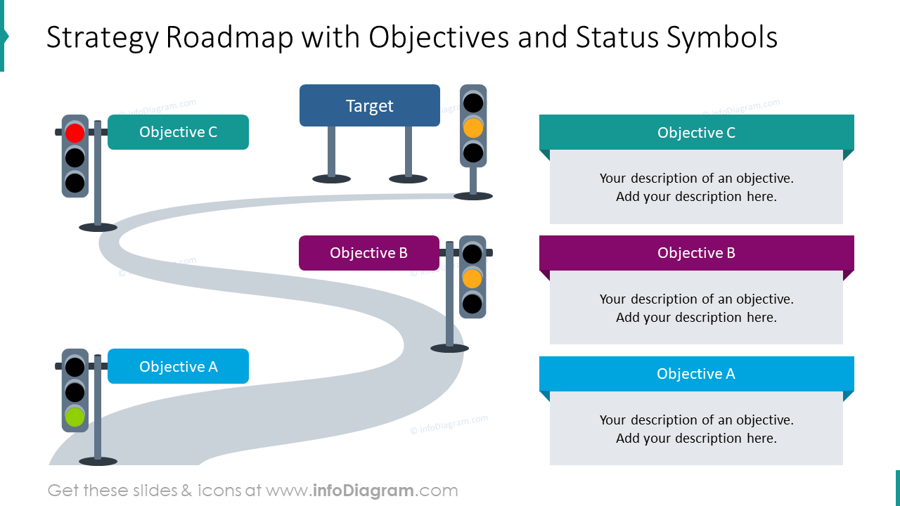 Strategy roadmap emphasizing objectives and status symbols