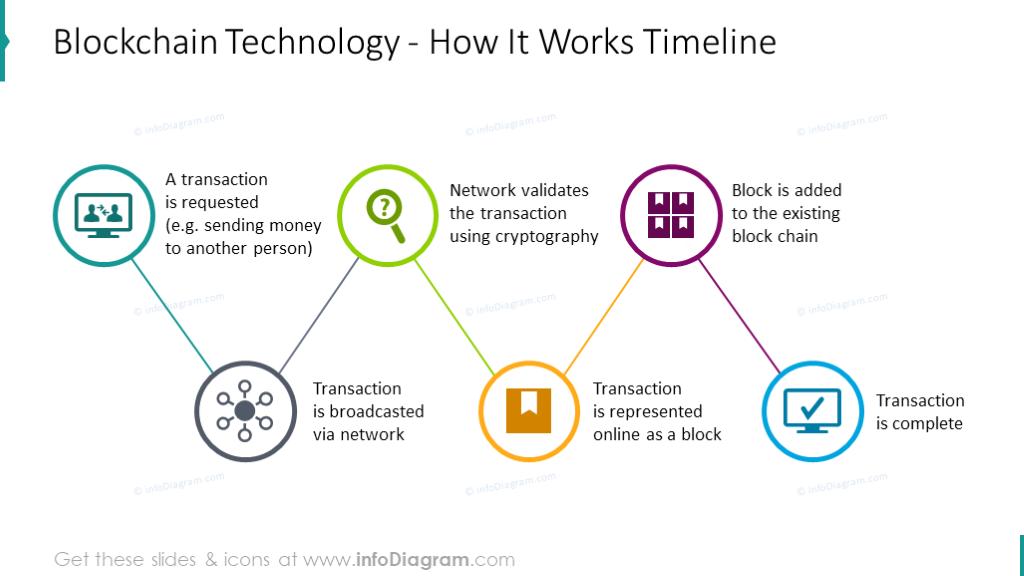 bitcoin technology ppt)