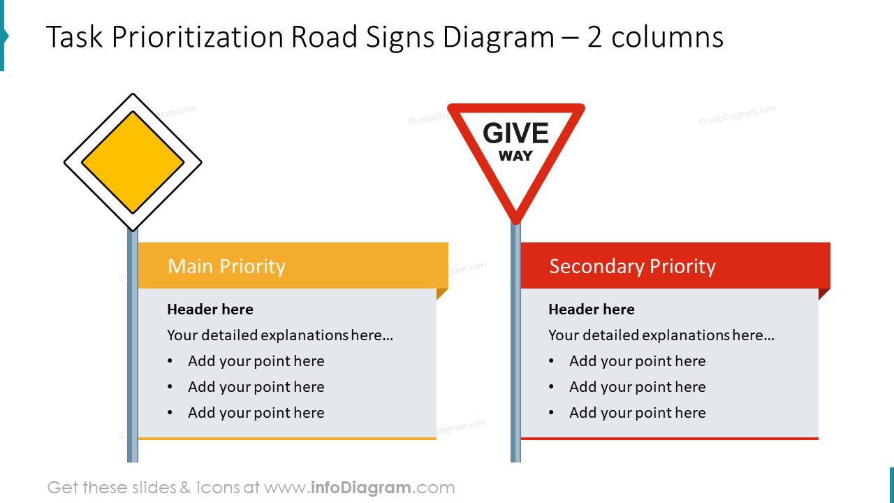 Task prioritization road signs diagram