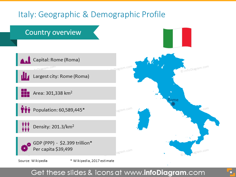 Capital Of Italy Map.Spain Italy Maps South Europe Ppt Editable Greece Portugal Regions