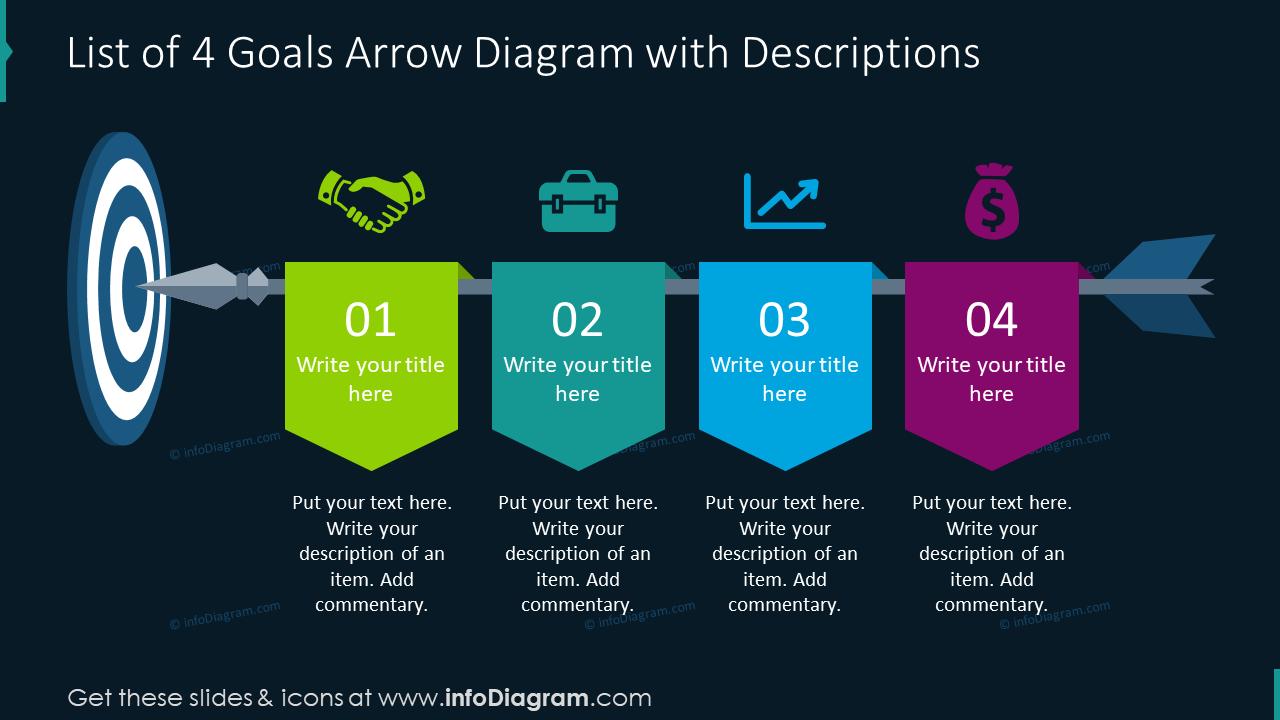 List of four goals arrow diagram with descriptions