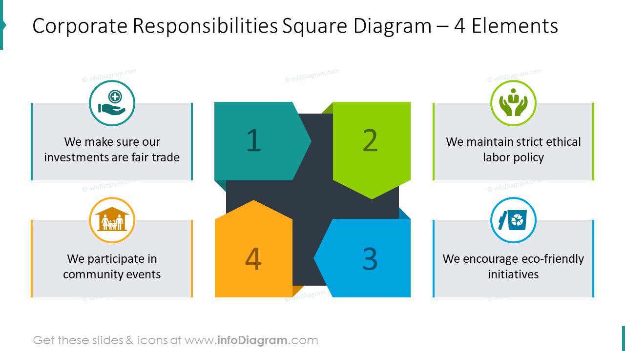 Corporate responsibilities square diagram for four elements