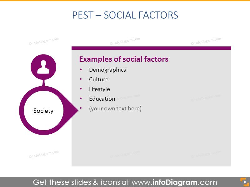 social factor PEST analysis description ppt slide
