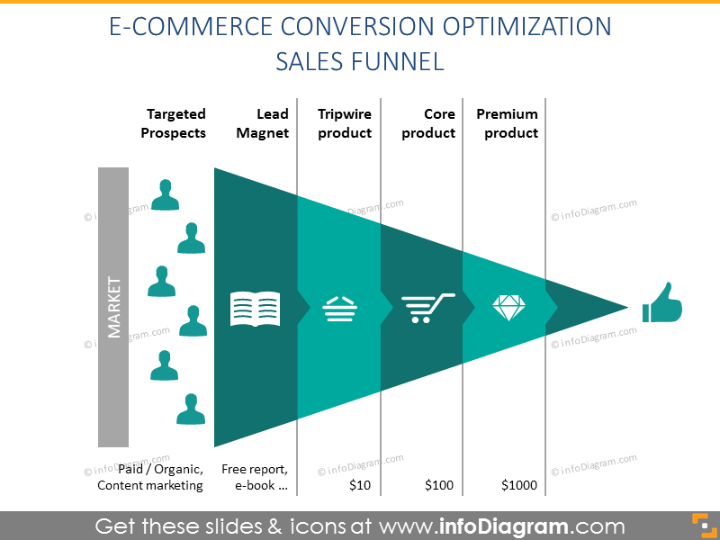 E-commerce conversion optimization sales funnel