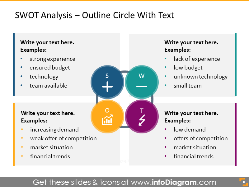 SWOT analysis illustrated with outline circles with text