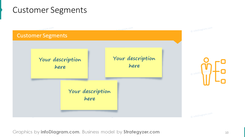 Example of the customer segment slide with icons and sticky notes