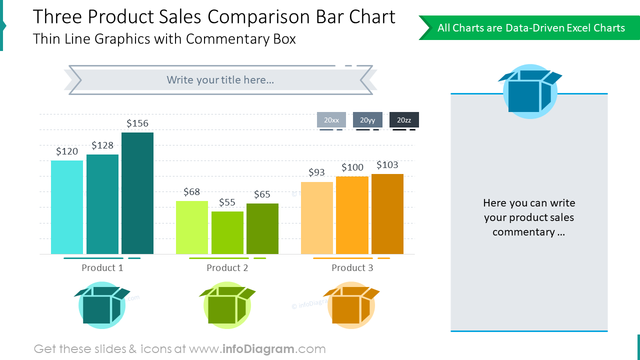 Three product sales shaped with comparison bar chart