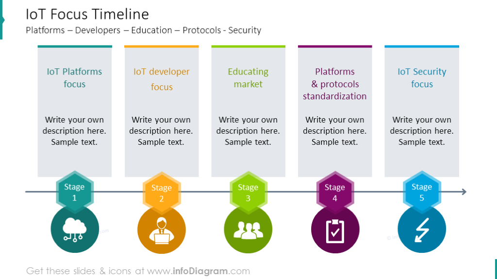 IoT focus timeline with colorful pentagon icons and description