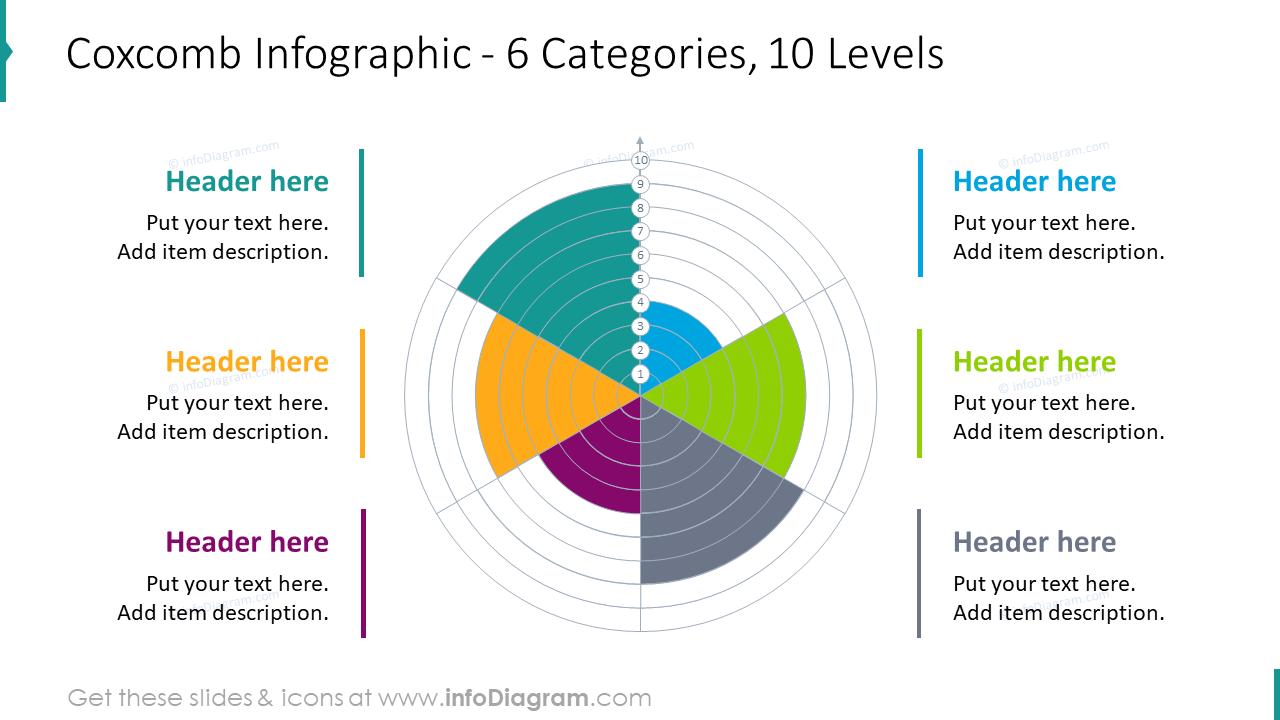 Coxcomb infographic for six categories