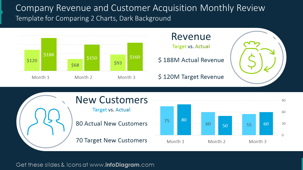 Company revenue and customer acquisition shown with two comparison charts