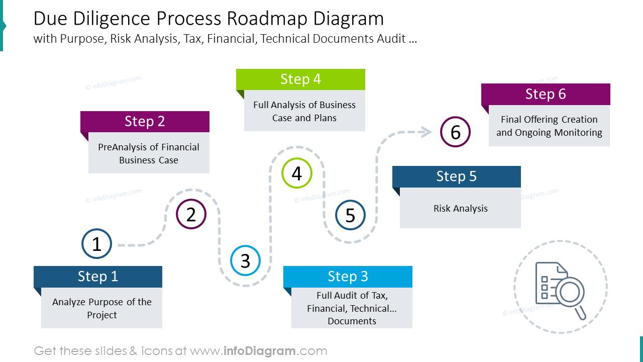 Due diligence process roadmap diagram
