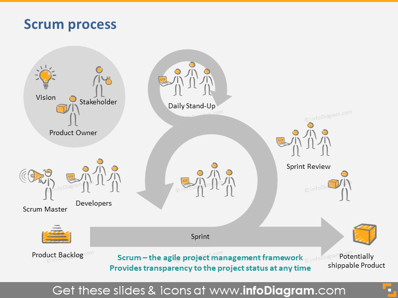 Scrum Process and Sprint Planning Icons