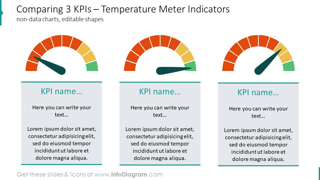 Comparing three KPIs showed with temperature meter indicators