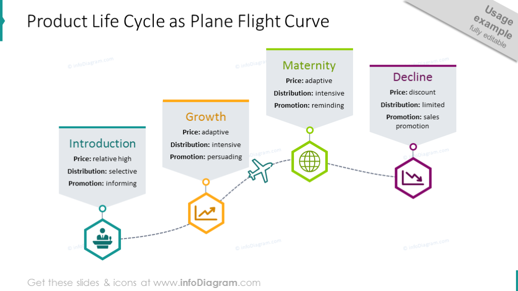 Product life cycle shown with plane route, icons and description