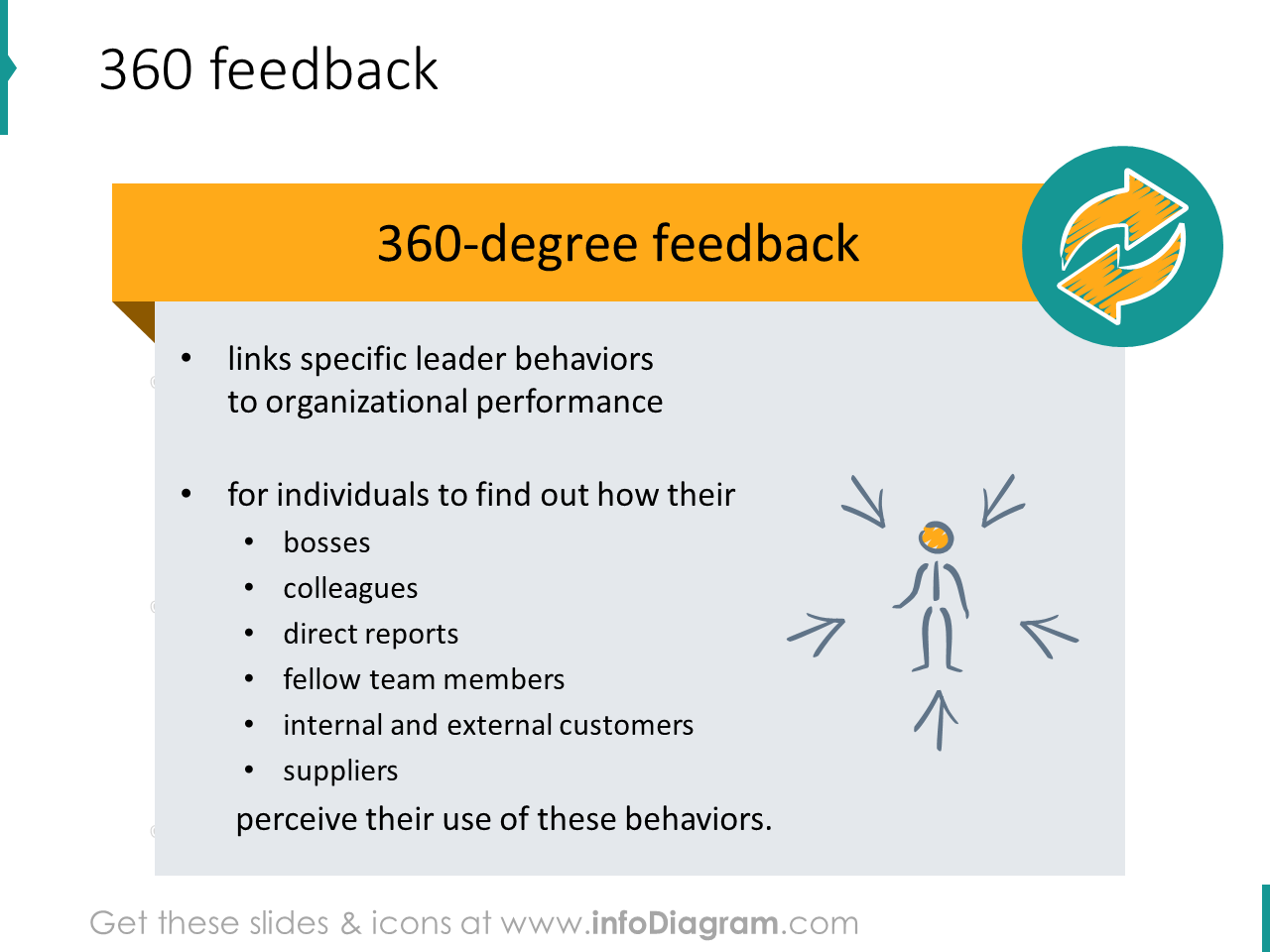 360 degree feedback boss colleague peer ppt clipart