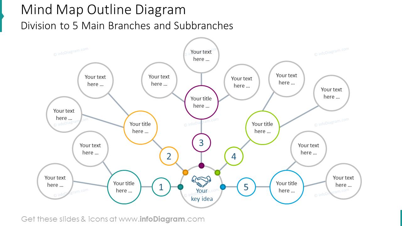 Mind map outline diagram