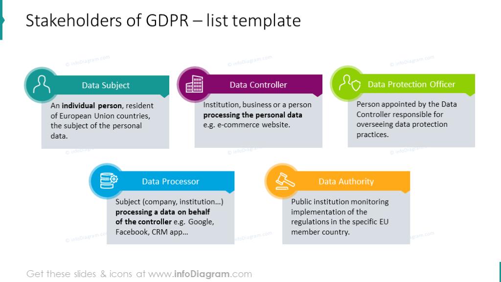 List template for illustrating GDPR stakeholders