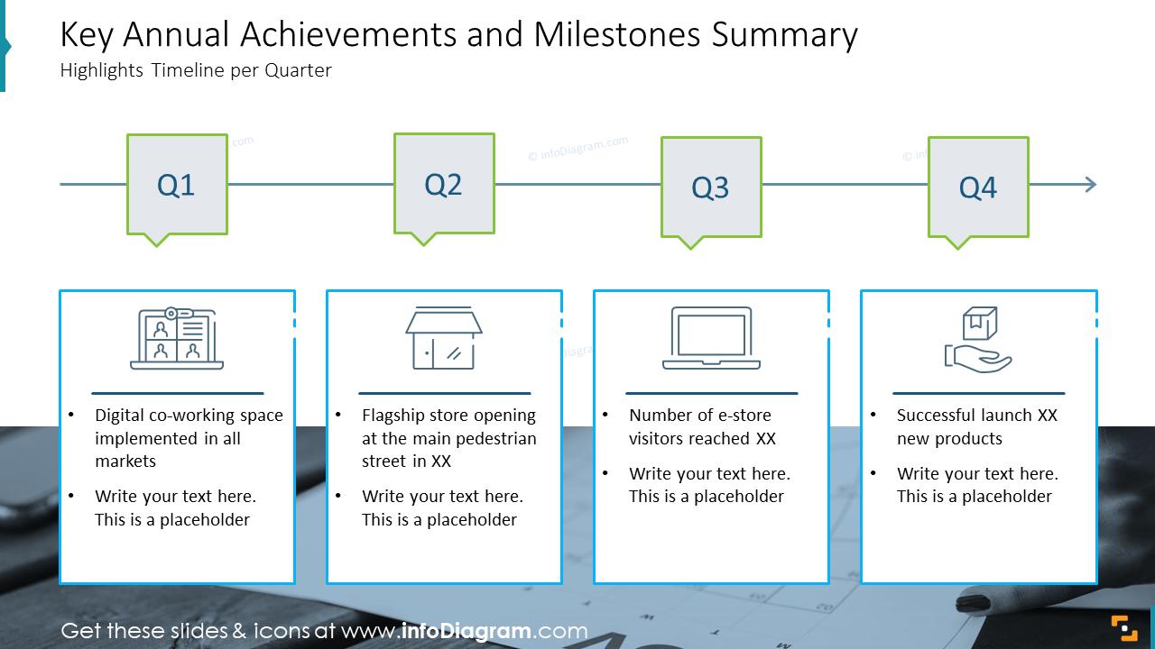 Key Annual Achievements and Milestones Summary