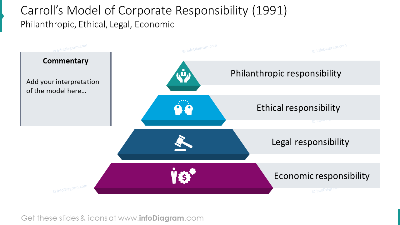 Carroll's model of corporate responsibility