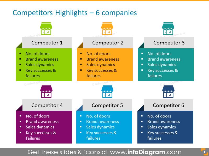 Retail Competitor comparison