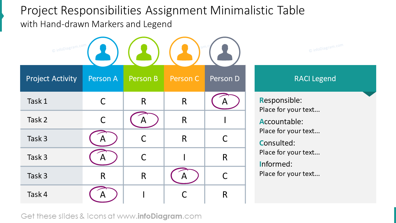 Project responsibilities assignment table with hand-drawn markers