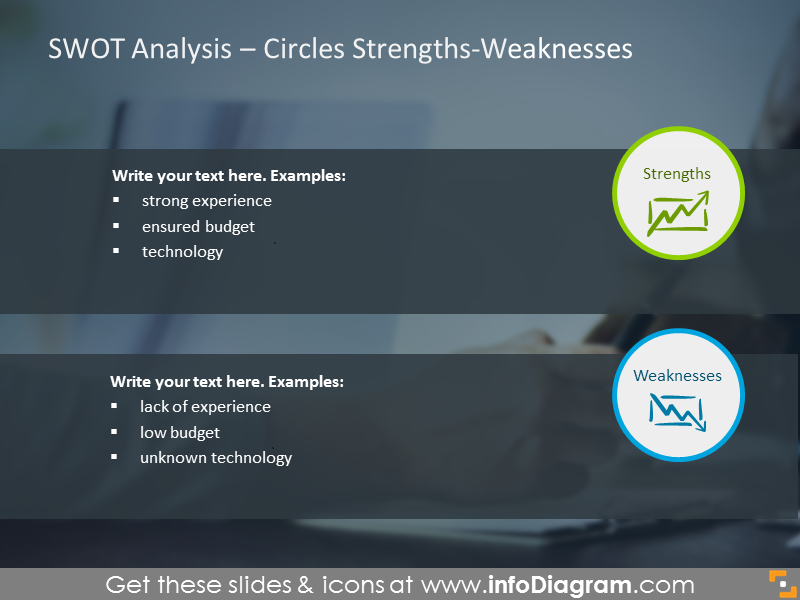 SWOT Analysis Strengths and Weaknesses – circles