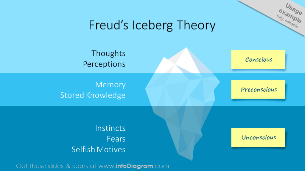 Freud's model illustrated with iceberg diagram and sticky notes