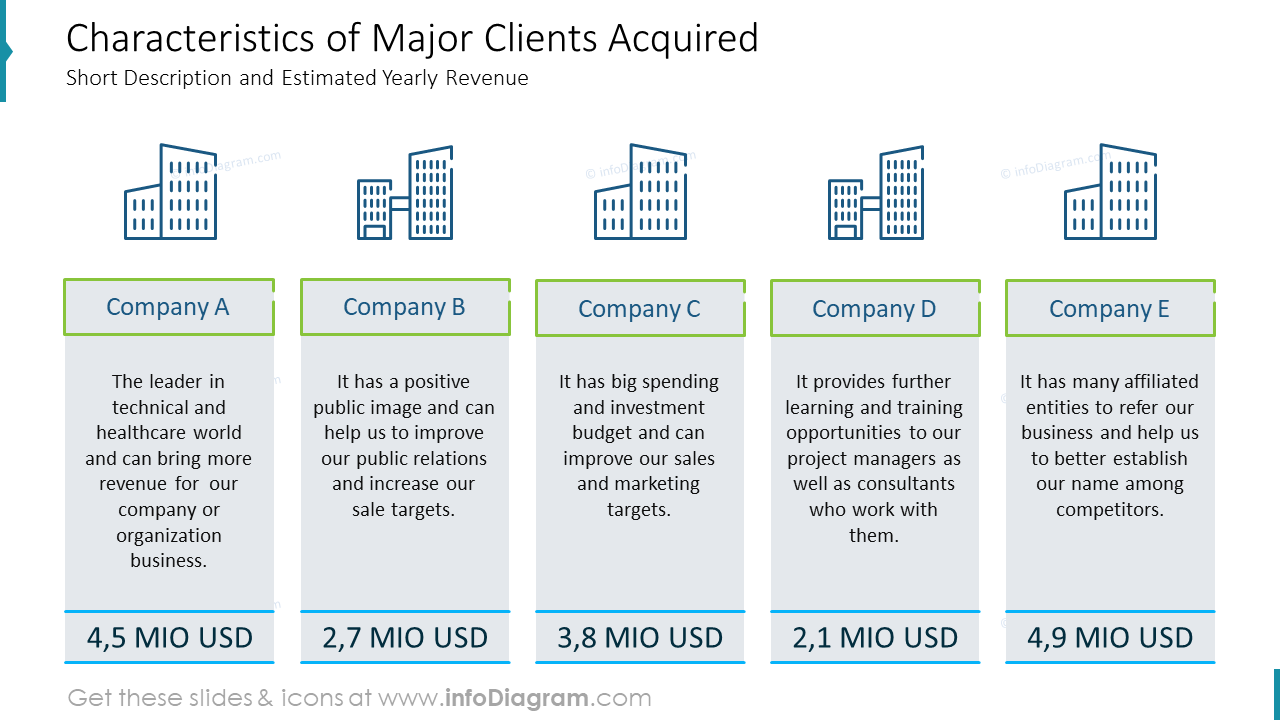 Characteristics of Major Clients Acquired