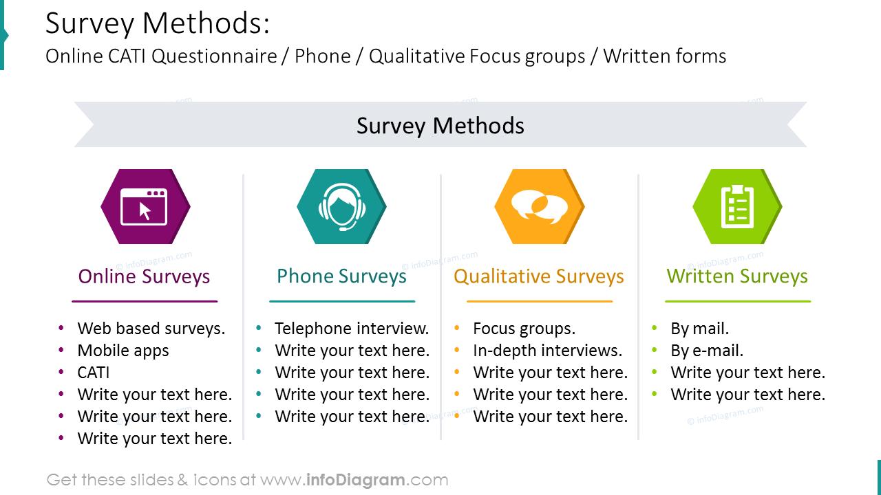 Survey methods diagram: online-, phone-,  qualitative-, written forms