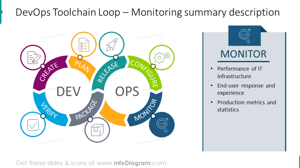 DevOps Loop wih Monitoring summary aside