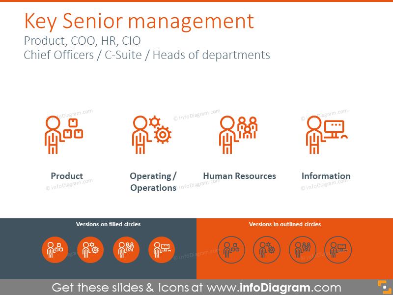 Key senior management symbols: COO, HR, CIO, chief officers