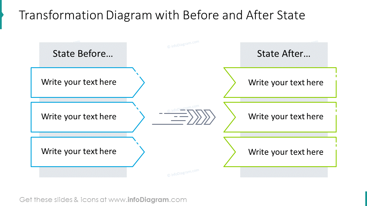 Transformation diagram with before and after state