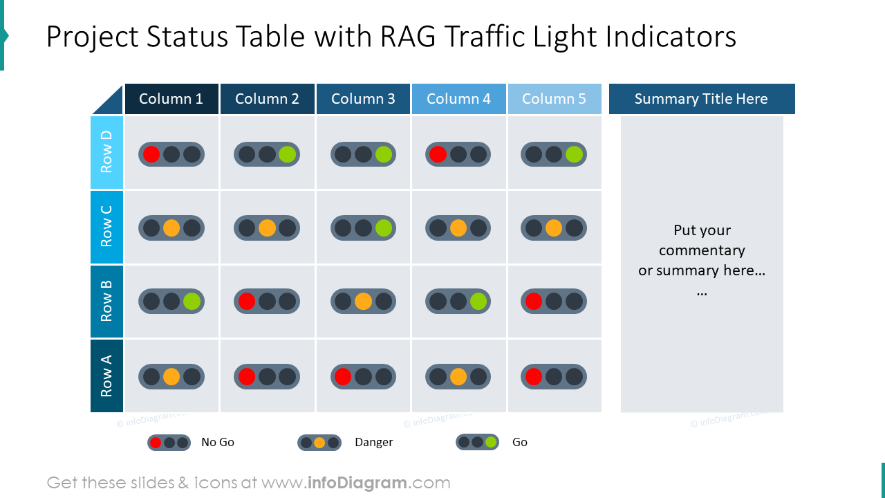 Project status table with RAG traffic light indicators