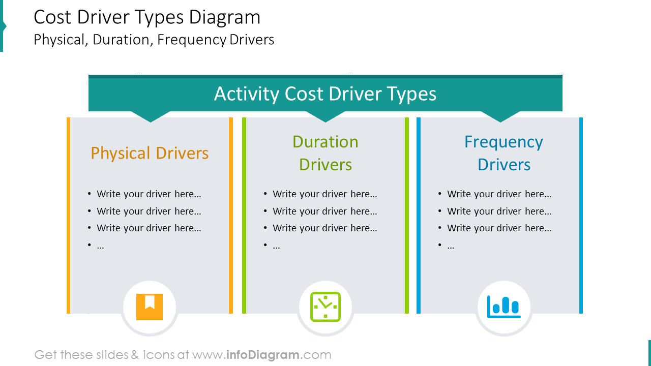 Cost driver types diagram shown with list description