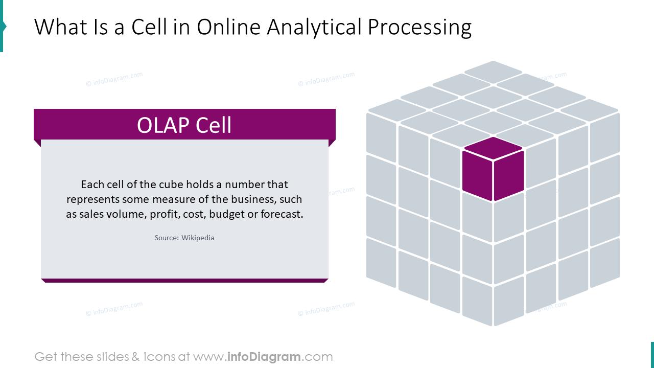 OLAP cell definition slide