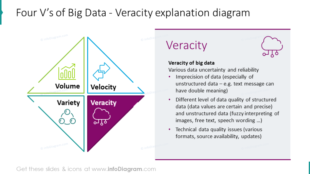 Veracity explanation chart presented with Vs graphics, key features