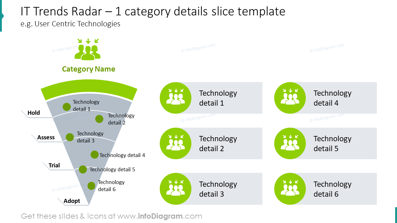 IT trends radar with one category details slice template
