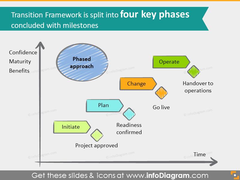 transition framework key phases powerpoint slide icon