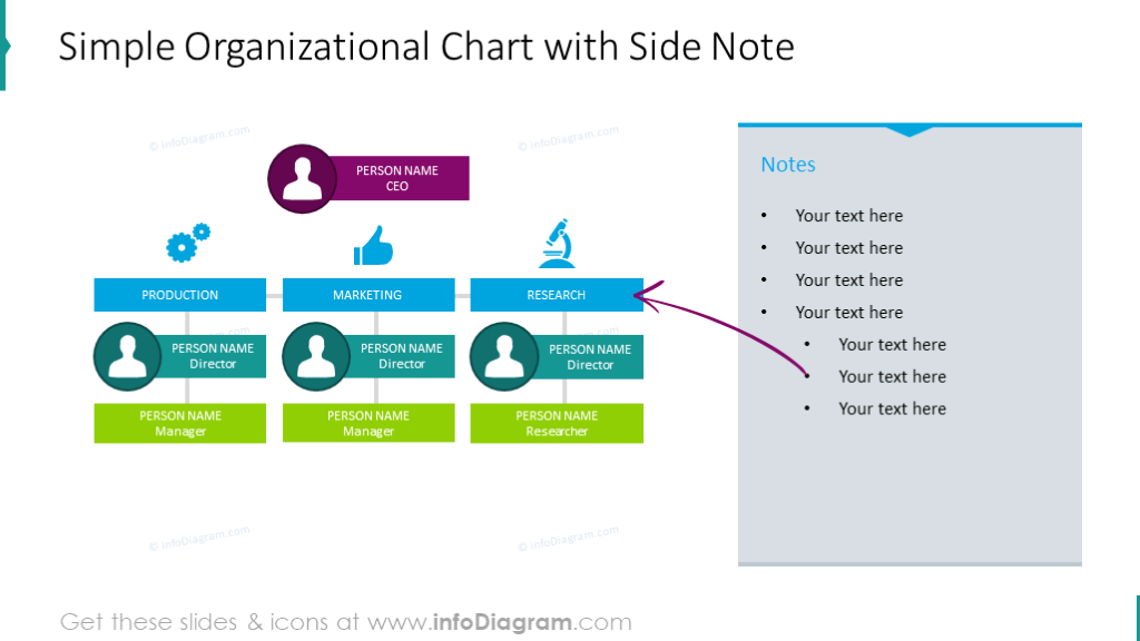 Simple organizational chart with slide note